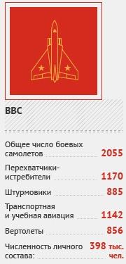 Численность армии и вооружения Китая